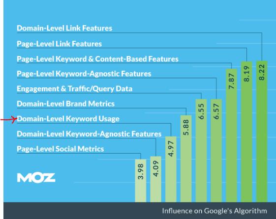 domain level keyword usage
