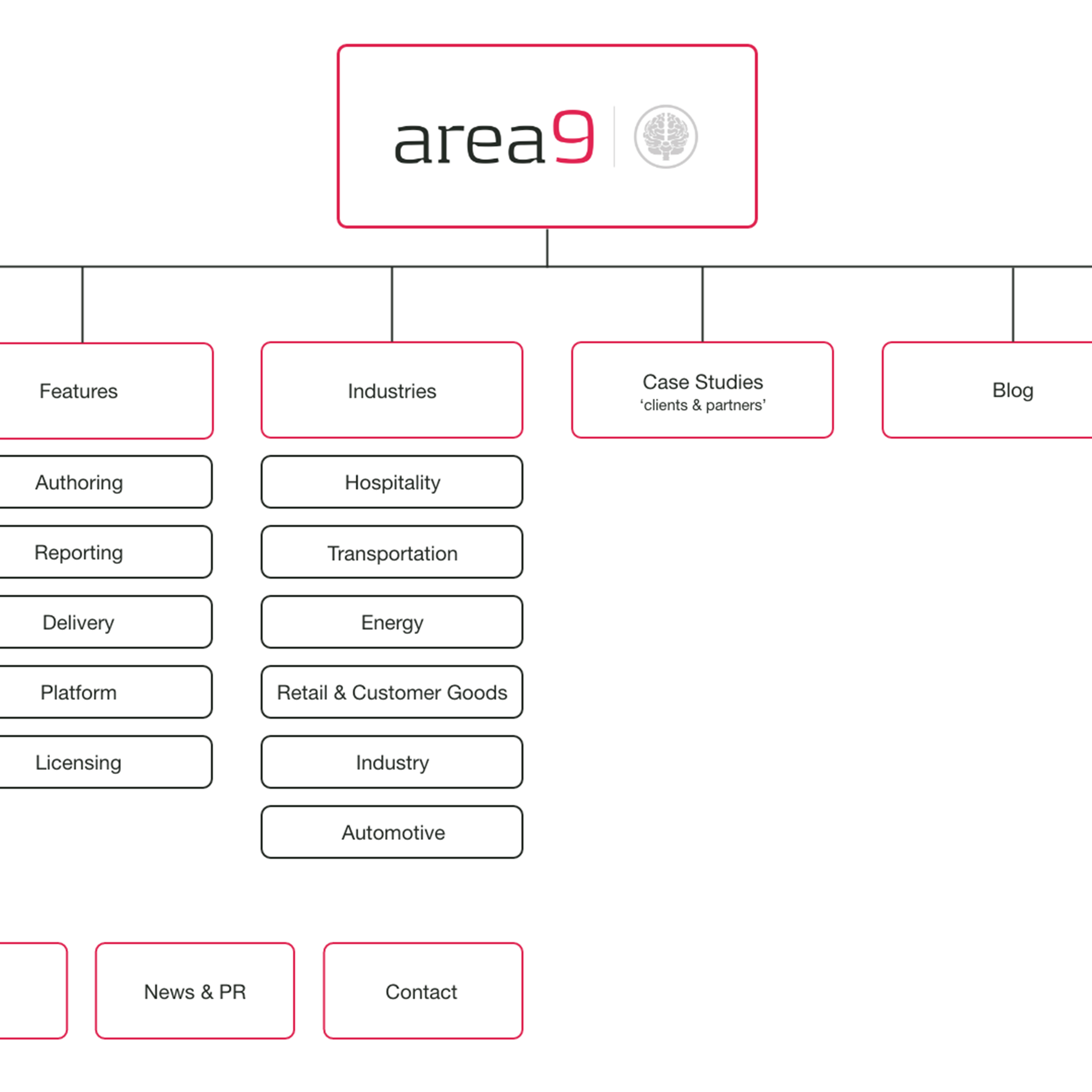 Site Map Digital: SEO & Content Marketing Agency